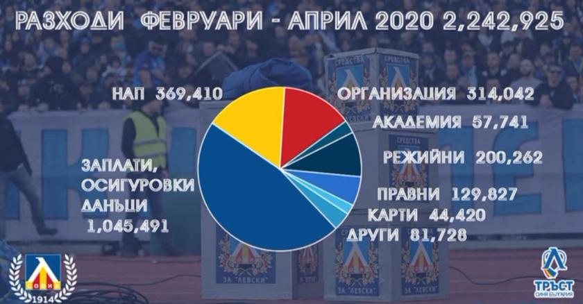 феновете левски събрали близо млн помощ отбора