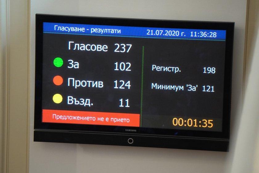 """Парламентът отхвърли вота на недоверие към кабинета """"Борисов 3"""""""