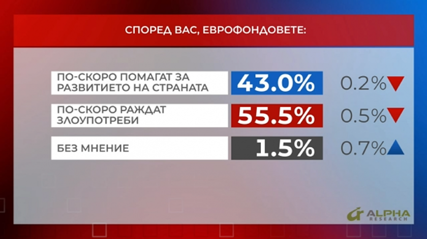 референдум хората мислят еврофондовете раждат злоупотреби