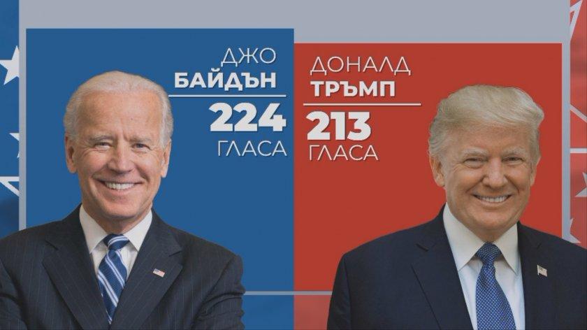 Изборите в САЩ: Все още няма победител, броенето продължава