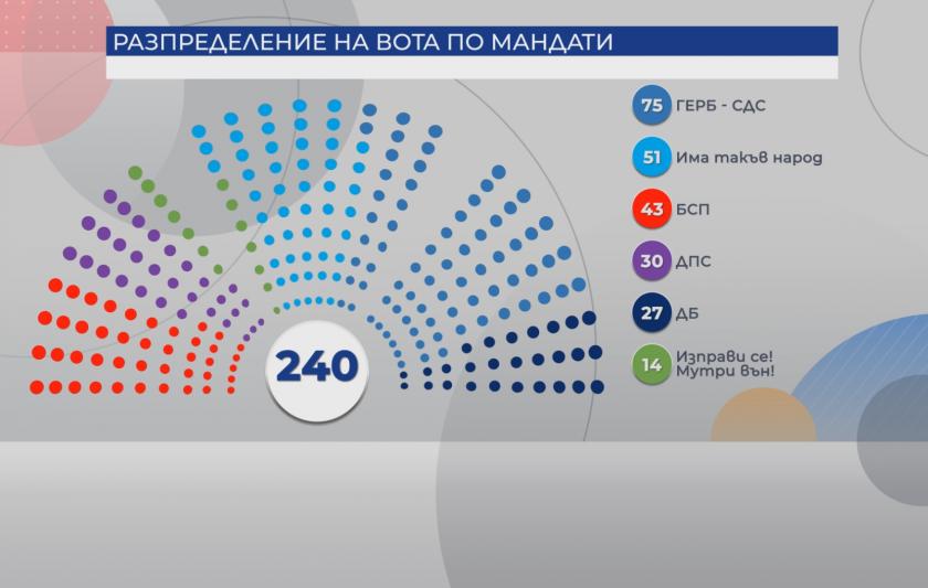 Окончателно: Колко депутати ще имат партиите в новия парламент