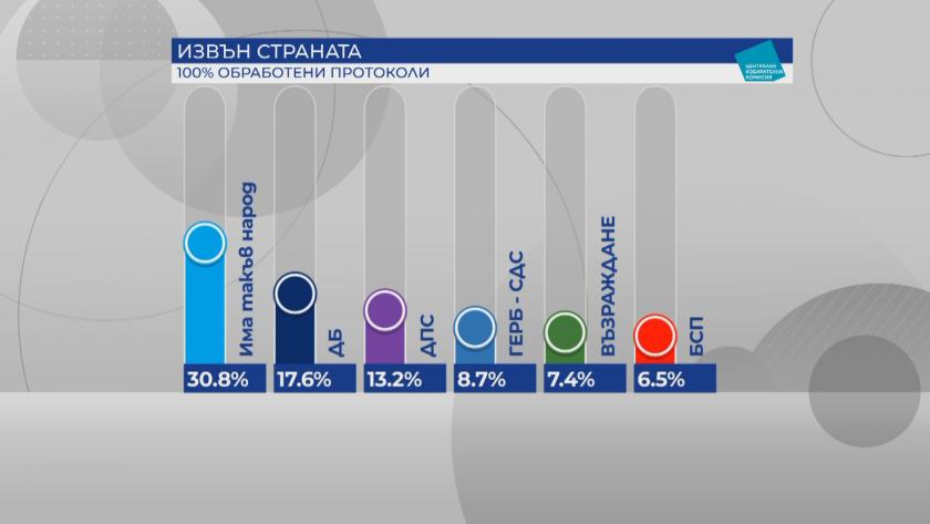 Преброени са всички гласове на българите зад граница. Категорична е