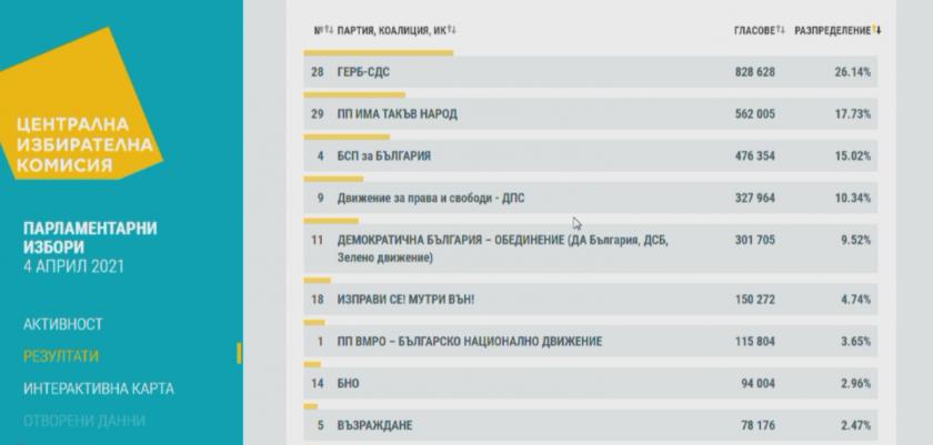обработени протоколи разместване подредбата шестте партии