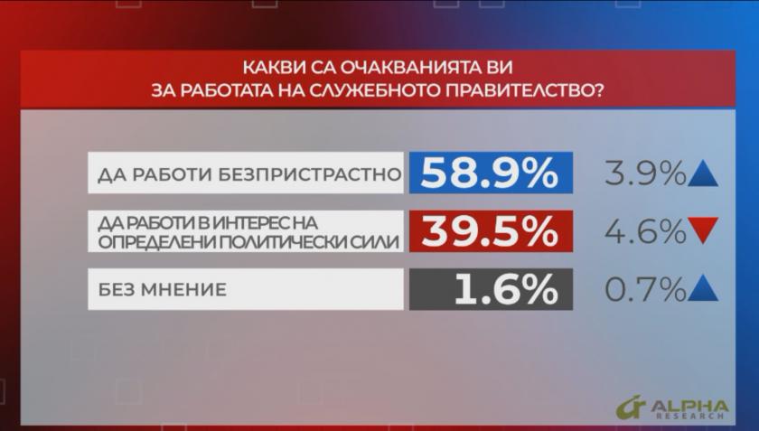 58.9% от участвалите в представително проучване на