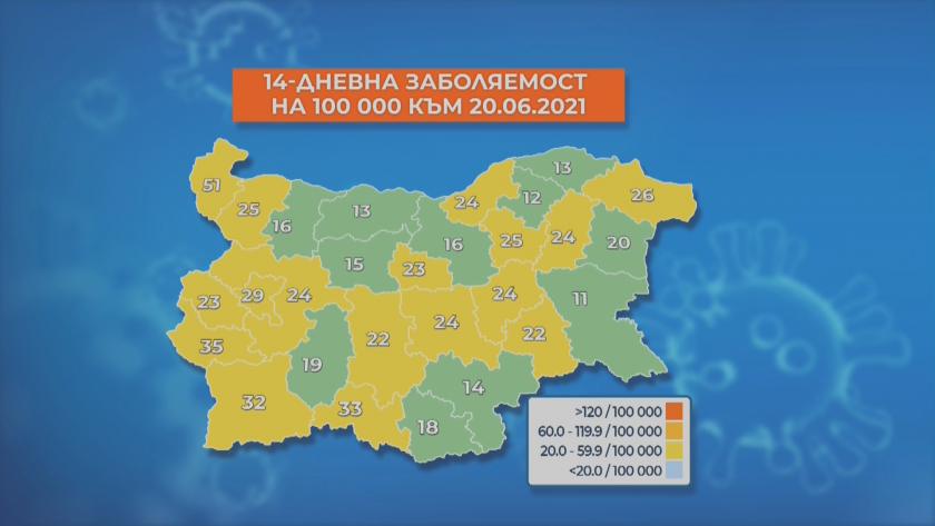 Вече 11 области в страната са в зелената зона. В