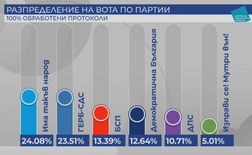"""Окончателно: ЦИК обяви """"Има такъв народ"""" за победител на изборите"""