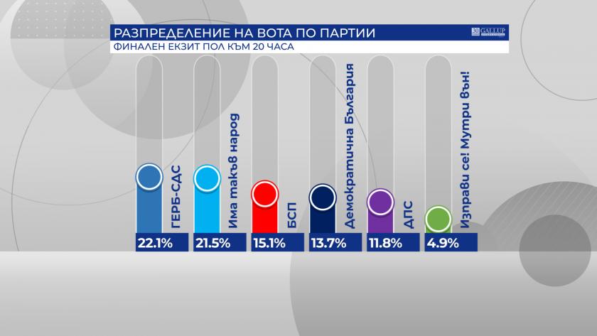 първи прогнозни резултати партии влизат парламента стотни делят герб итн