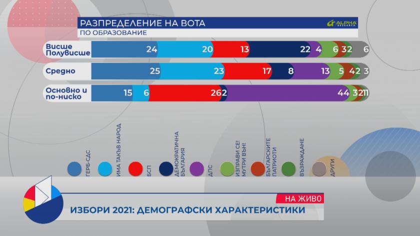 Разпределение на вота по образование, възраст, пол и населено място