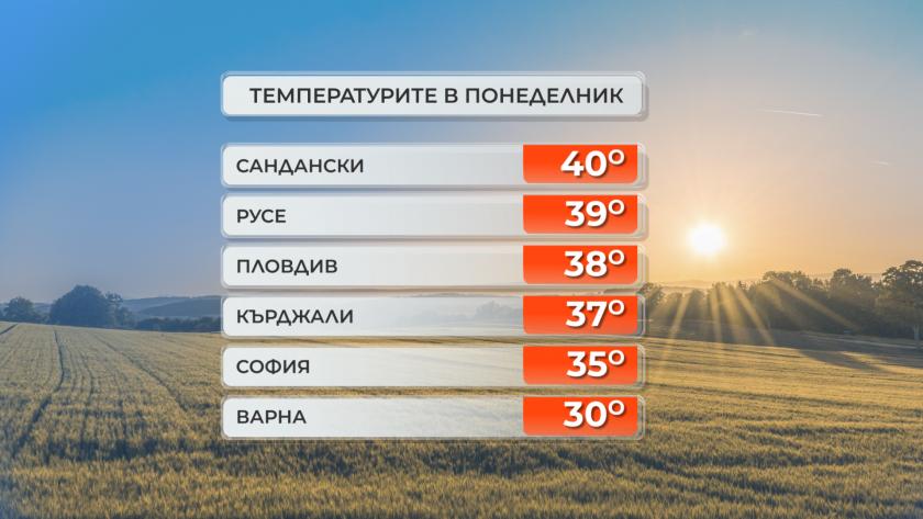 40 градуса днес в Сандански, още по-горещо ще бъде утре