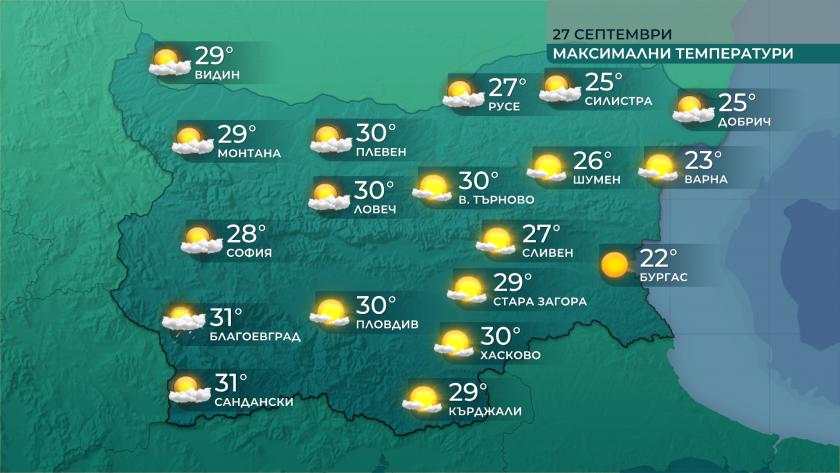 Високи бяха и днес температурите в страната – 31 градуса