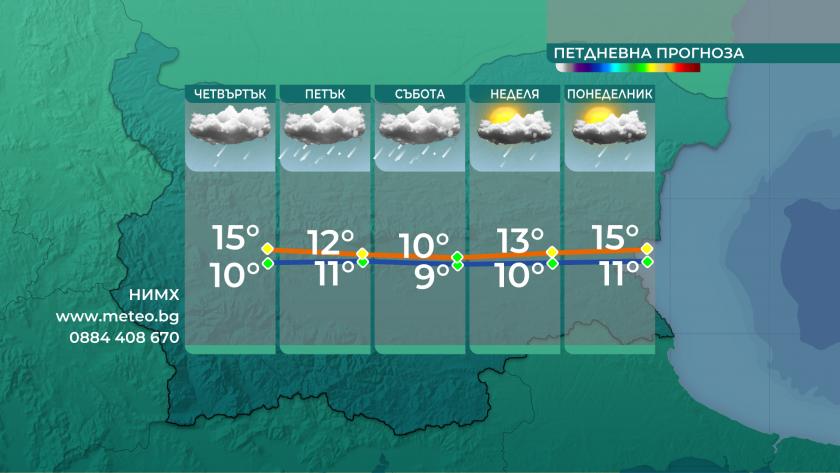 Понижение на температурите, силен вятър и дъжд до края на деня