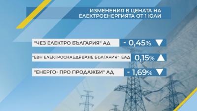 Обсъждат цените на тока от 1 юли