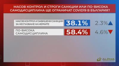 """В """"Референдум"""": Хората очакват по-добрата дисциплина да даде резултат срещу Covid-19"""