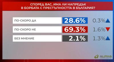 """""""Референдум"""": Над 69% смятат, че нямаме напредък в борбата с престъпността"""