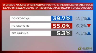 """""""Референдум"""": 55% не очакват ограничение на COVID-19 с удължаването на извънредната обстановка"""