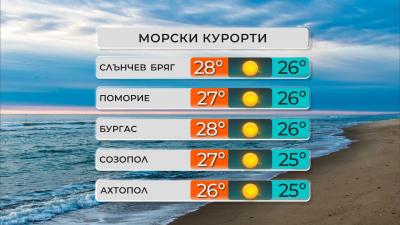 Горещо време днес с максимални температури от 29° до 34°