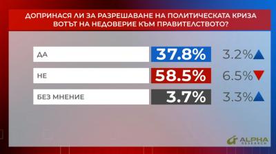 """""""Референдум"""": Над 58% смятат, че вотът на недоверие не допринася за разрешаването на кризата"""