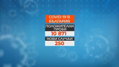 250 нови случая на COVID-19 у нас за последното денонощие