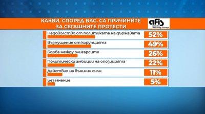 """""""АФИС"""": Половината българи подкрепят предсрочни парламентарни избори"""