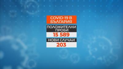 203 нови случая на COVID-19 у нас за последното денонощие