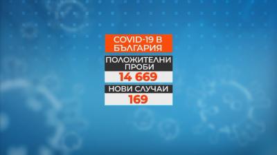 169 положителни проби за COVID-19 за денонощието. 7 са смъртните случаи