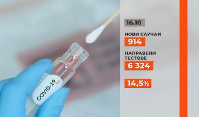 914 са новите случаи на коронавирус, 15 починали за последното денонощие