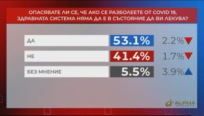 """""""Референдум"""": Над 50% нямат доверие в здравната ни система в условията на COVID-19"""