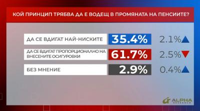 """В """"Референдум"""": 61,7% смятат, че пенсиите трябва да се вдигат пропорционално на внесените осигуровки"""