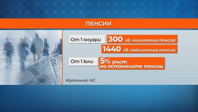 Депутатите приеха минималната пенсия да бъде 300 лв. от 1 януари