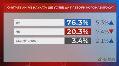 """""""Референдум"""": Над 76% смятат, че науката ще успее да пребори коронавируса"""
