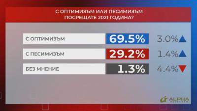 """В """"Референдум"""": Българите очакват 2021 година с оптимизъм"""