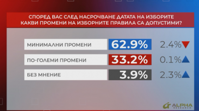 """Референдум"": Близо 63% смятат, че са допустими минимални промени в изборните правила"