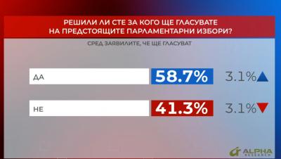 """""""Референдум"""": Над 58% са решили за кого ще гласуват на предстоящите избори"""