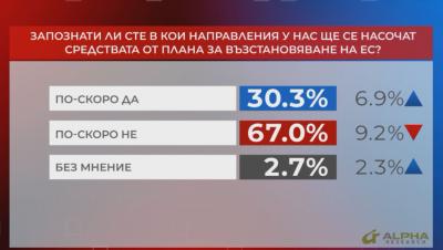 """""""Референдум"""": 67% не знаят къде ще се насочат парите от плана за възстановяване на ЕС"""