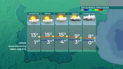 Застудяване на времето и валежи в края на седмицата