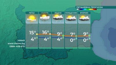 Започва застудяване, очакват ни дъжд и сняг през уикенда