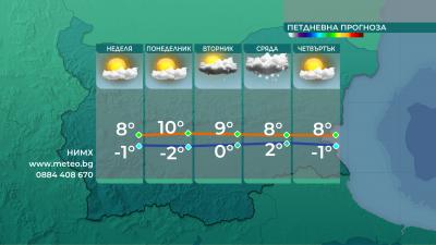 По-студено от обичайното за началото на март и утре