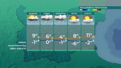 До края на деня дъждът ще преминава в сняг