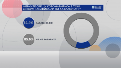 """""""Галъп"""": 85.6% казват, че мерките срещу COVID-19 не са ги забавили да гласуват"""