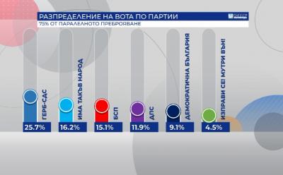 """Паралелно преброяване на 75% на """"Галъп"""": 6 са партиите в парламента, ВМРО - на ръба"""