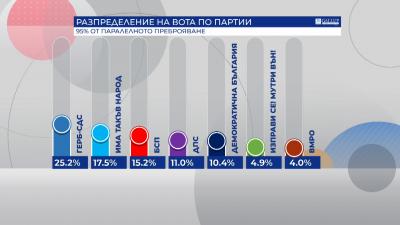 """""""Галъп"""" при 95% извадка: ГЕРБ-СДС - 25.2%, ИМА ТАКЪВ НАРОД - 17.5%, БСП - 15.2%"""