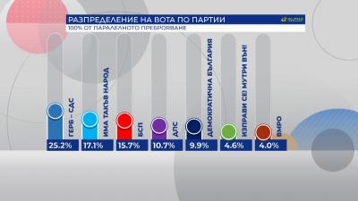 """100% паралелно преброяване на """"Алфа Рисърч"""": ГЕРБ-СДС - 25.2%, ИМА ТАКЪВ НАРОД - 17.1%, БСП - 15.7%"""