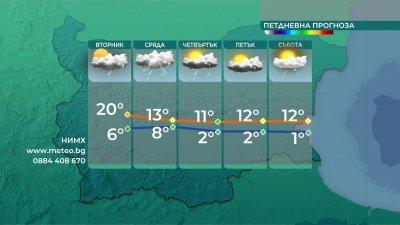 Валежи и гръмотевични бури във вторник