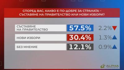 """""""Референдум"""": 57,5% смятат, че трябва да има съставяне на правителство"""