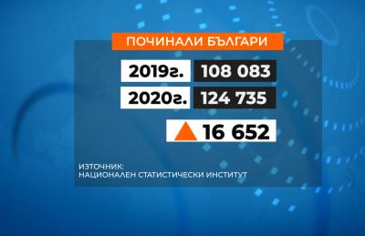 Мрачна статистика: Смъртността в България расте