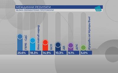 Вижте резултатите от вота при обработени 66.94% от протоколите