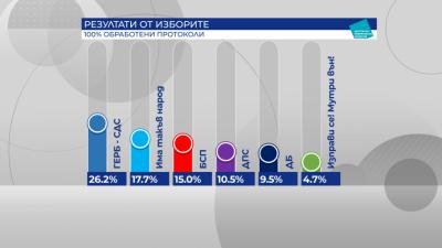 Кой колко загуби на изборите на 4 април?