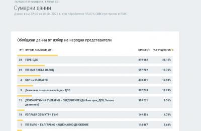 При 98.07% обработени протоколи: 6 партии влизат в парламента