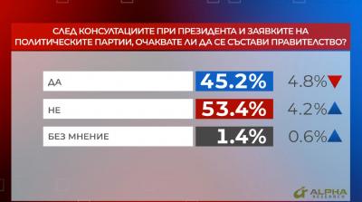 """В """"Референдум"""": 53,4% не очакват да се състави правителство"""