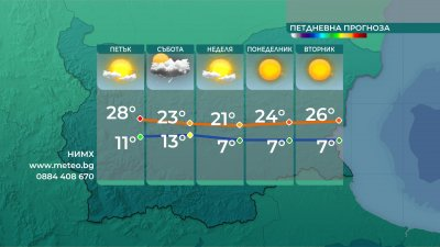 Затопляне утре, захлаждане през уикенда